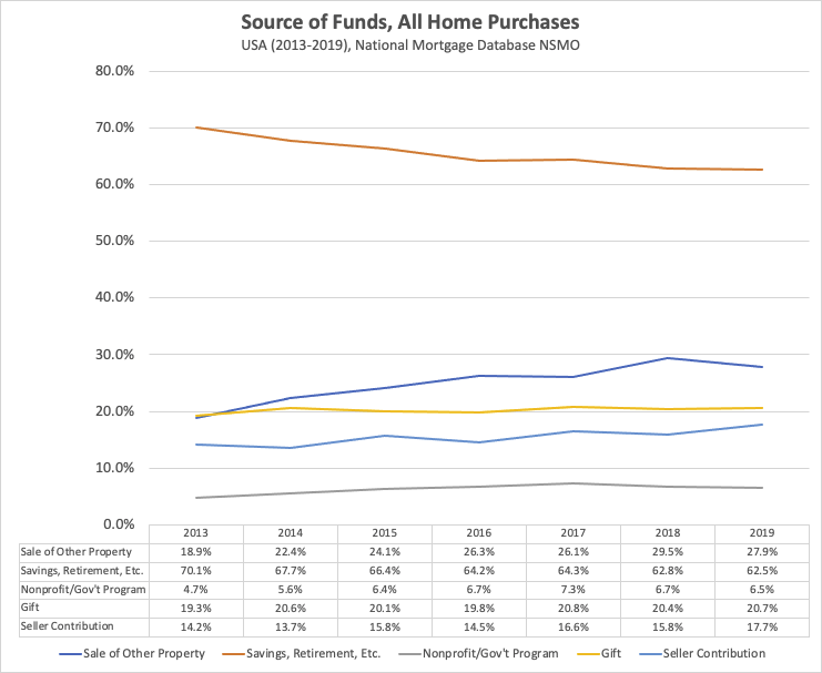 How Do Home Buyers Pay for Homes in the United States?