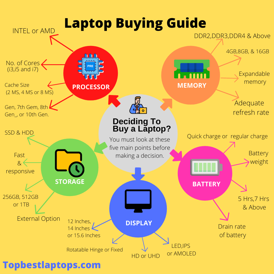 How To Choose The Best Laptop – 9+Buying Tips
