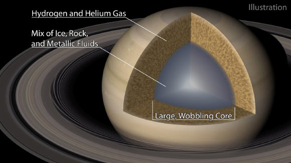 Saturn Has Diffuse, Stably Stratified Core, New Study Says