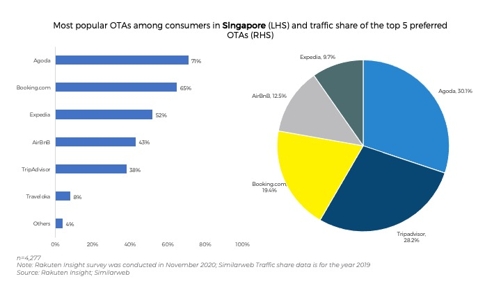 Southeast Asia's Online Travel Agencies — Striking the Right Balance: New Skift Research 🔒