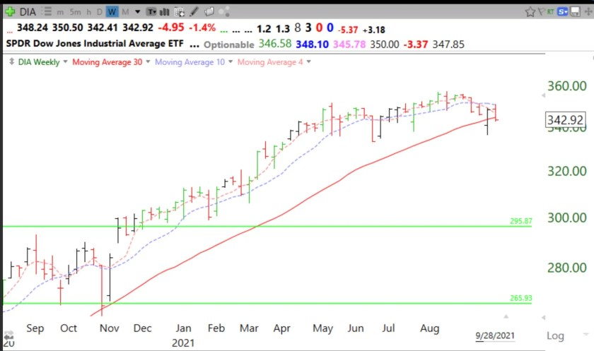 Blog post: Day 6 of $QQQ short term down-trend; $DIA and $IWM below critical 30 week averages; cash is king