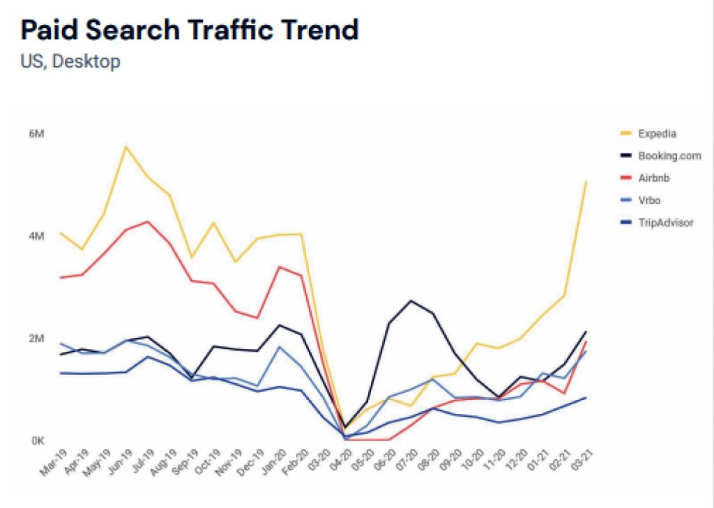 Remember When Expedia Wanted to Reduce Its Reliance on Google? Big 180-Degree Shift Now