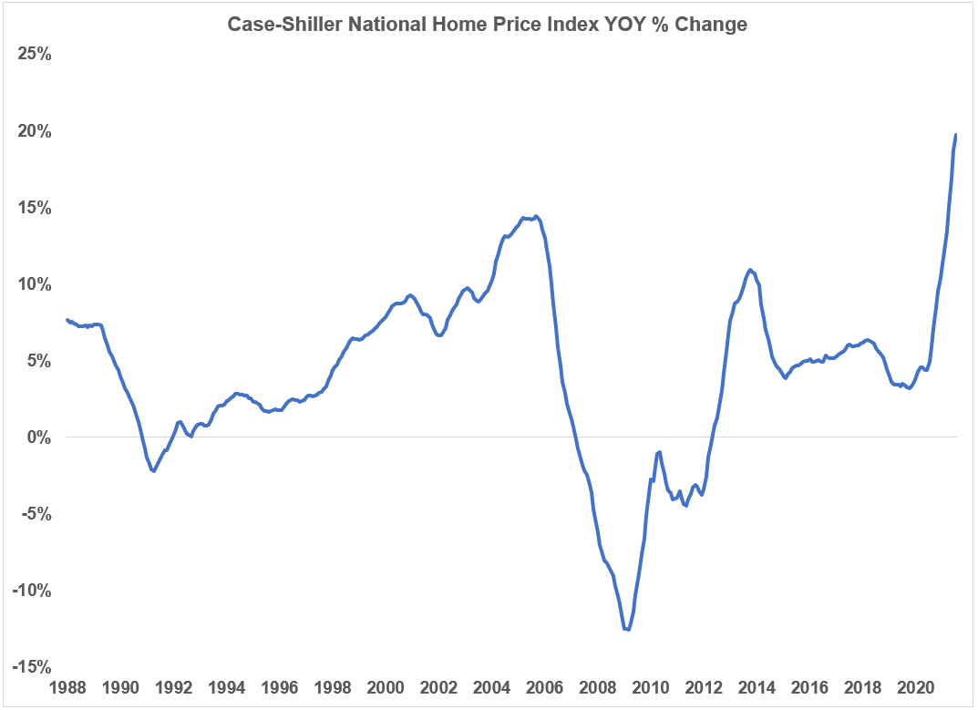 Are U.S. Housing Prices Becoming Unaffordable?