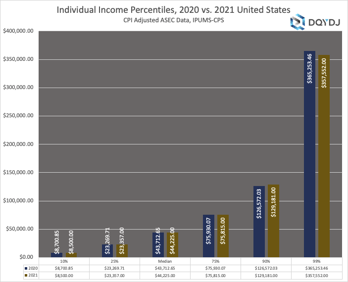 Average, Median, Top 1%, and all United States Individual Income Percentiles