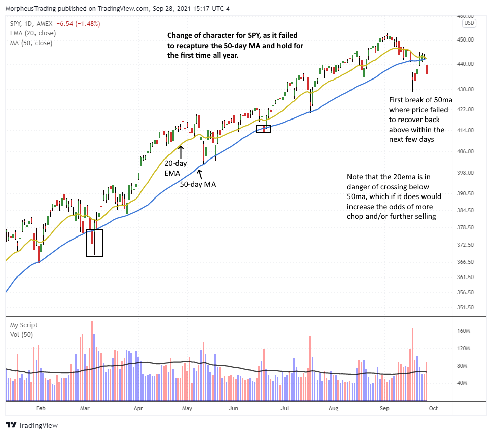 September Stock Sell-off: Why This Time May Be Different